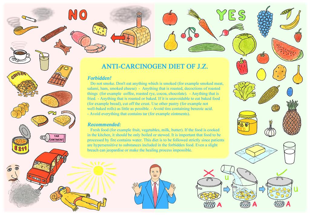 Anti Carcinogen Diet Of J Z