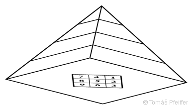 Figure 24 – Pythagorean grid projection into the pyramid's base