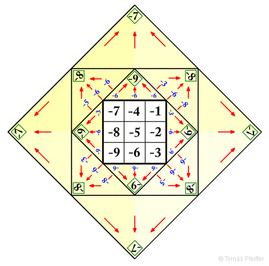 Figure 25 – The sum of the sums of the negative numbers in the pyramid