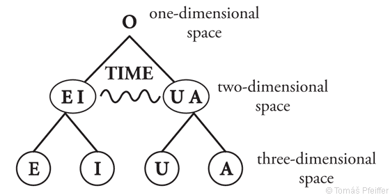 "Figure 12 – The creation of spacetime by dividing the zero point ""O"". These two divisions happen extremely fast."
