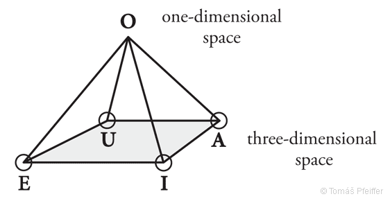 Figure 13 – Pyramid – a symbol of the created spacetime. The first and the second division are in proximity to the top of the pyramid.