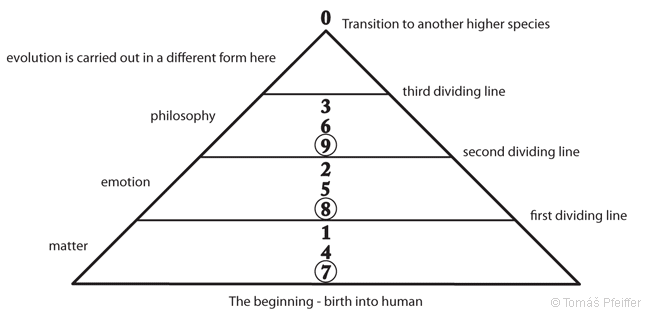 Figure 26 – Numerical sequence in the axis of the pyramid