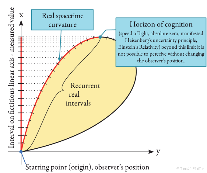 Figure 4 – Schematic illustration of the horizon of cognition