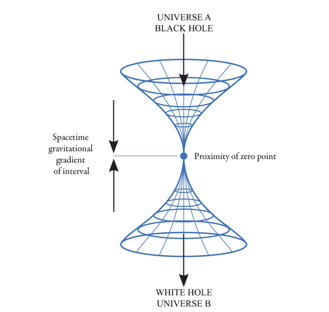 Figure 6 – Singularity